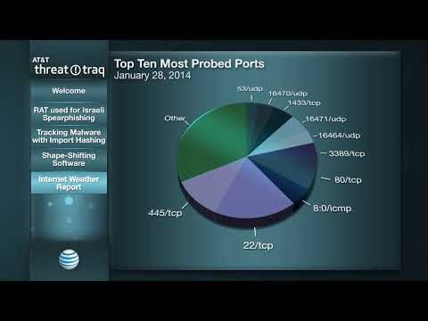 AT&T ThreatTraq: Tracking Malware with Import Hashing - 1/28/2014