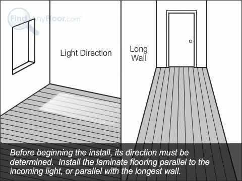 Installing Laminate Flooring   Laminate Floor Installation by FindAnyFloor.com