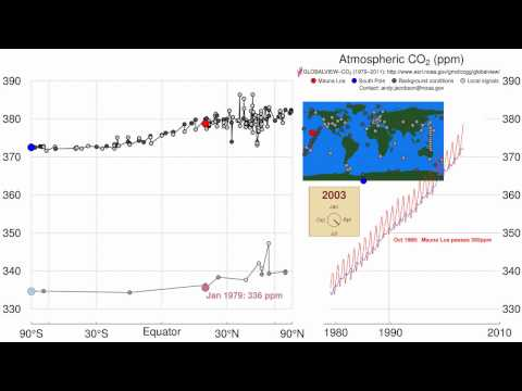 Time history of atmospheric CO2 (2011 update)