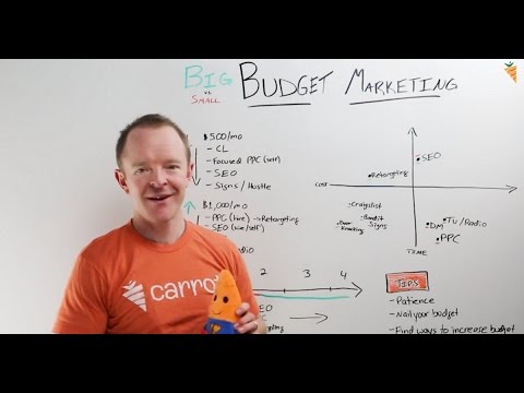 How To Master Your Real Estate Investor Marketing Budget Using These Best Practice Tips