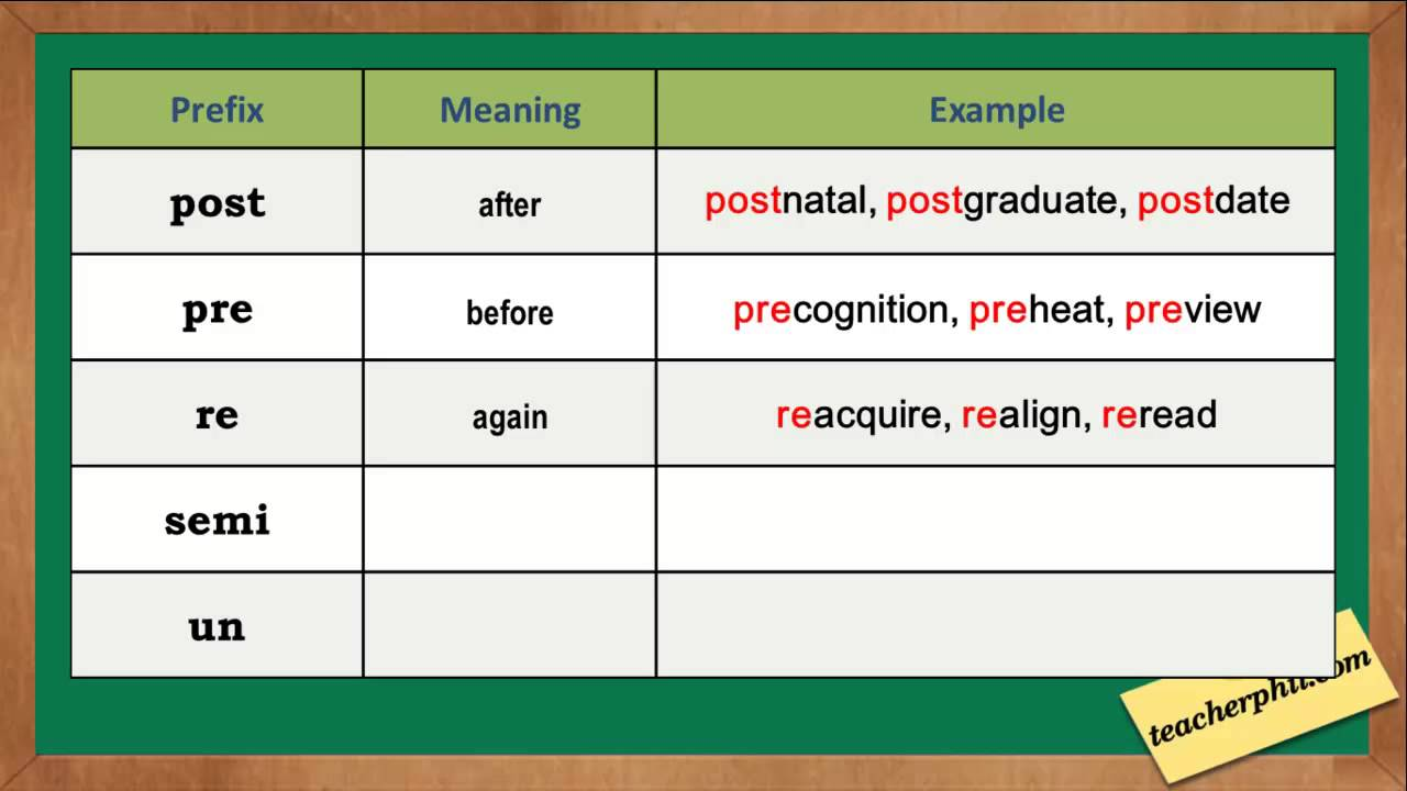 Prefixes English Grammar