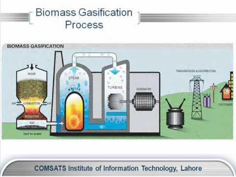 Biomass To Energy Wmv Youtube