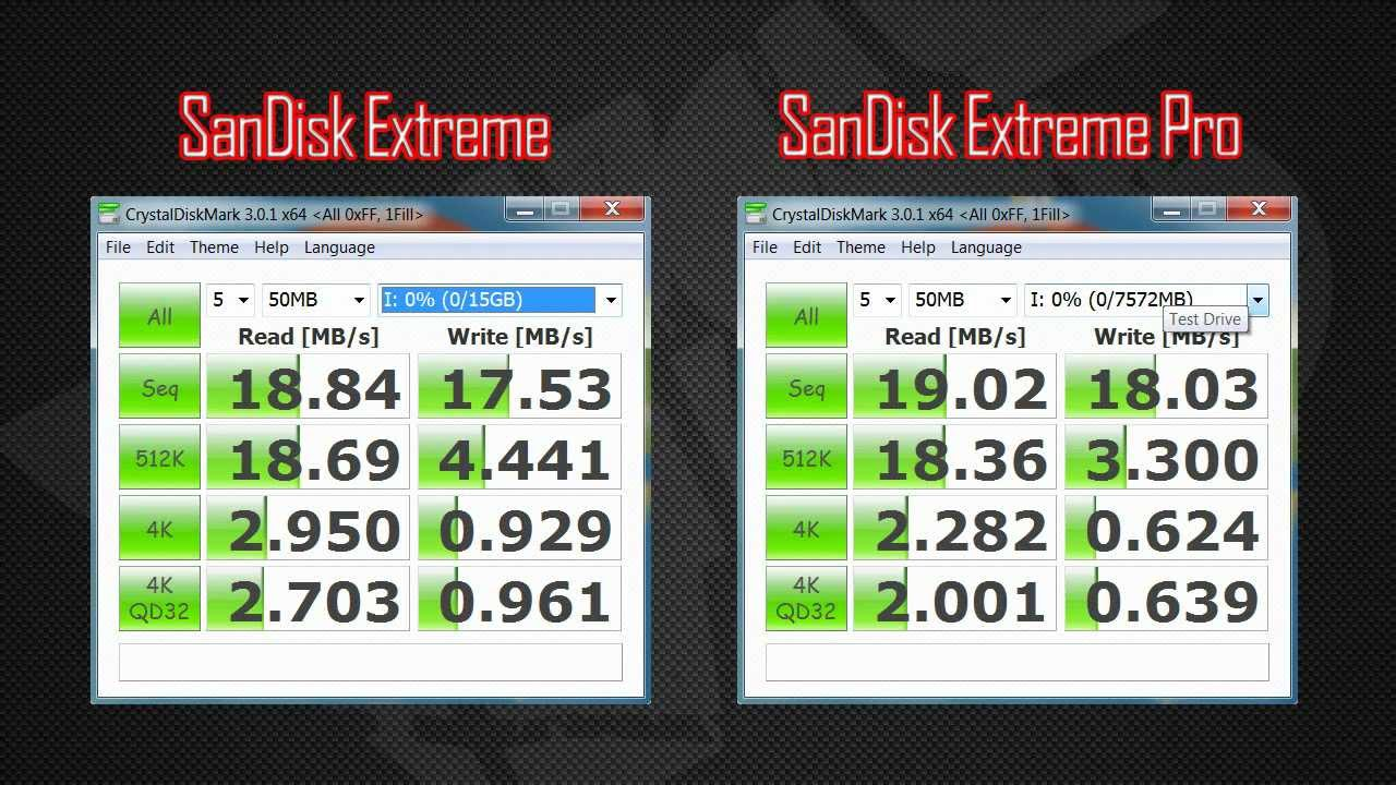 REVIEW SanDisk Extreme VS SanDisk Extreme Pro