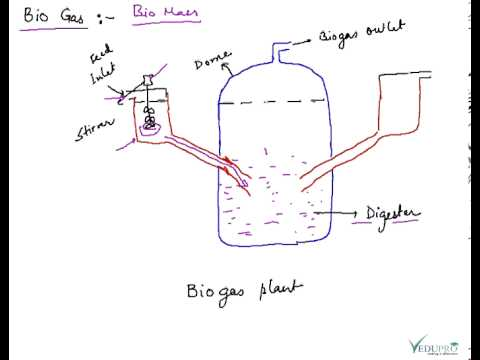 biogas basics construction of biogas plant gobar gas definition youtube. Black Bedroom Furniture Sets. Home Design Ideas