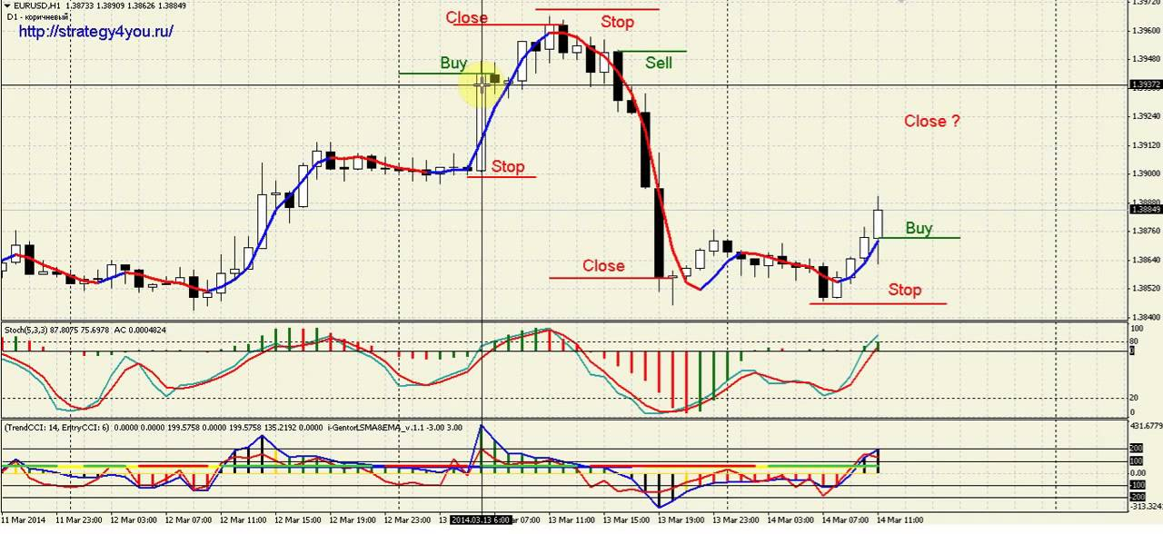 Top 5 forex indicators bild 3