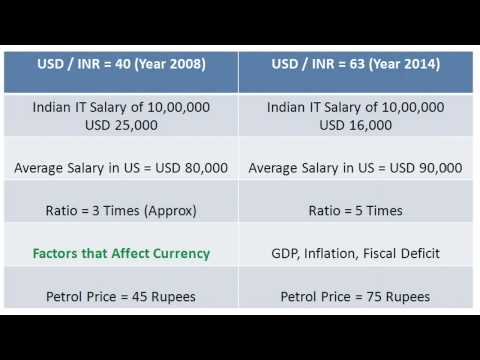 Why Rupee Falling Against Dollar - is Good for IT Software Folks