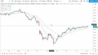 Oil Technical Analysis for August 7, 2020 by FXEmpire