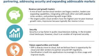 Soaring Toward $167B: TBR Projects Key Trends in Cloud