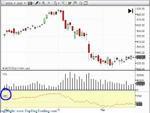 Technical indicators for day trading