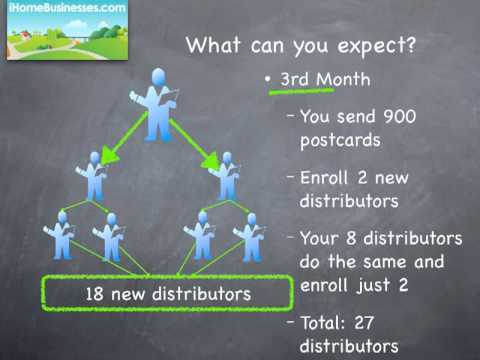 Mlm Postcard Marketing System Youtube