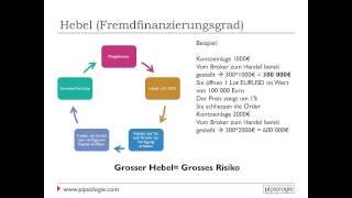 Forex Grundlagen - Pips, Lots und Hebel - Video 1-4