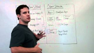 OpenStack Basics - Overview