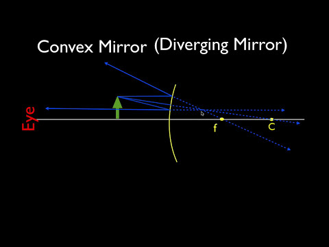Ray Diagrams, Concave Lens and Convex Mirror