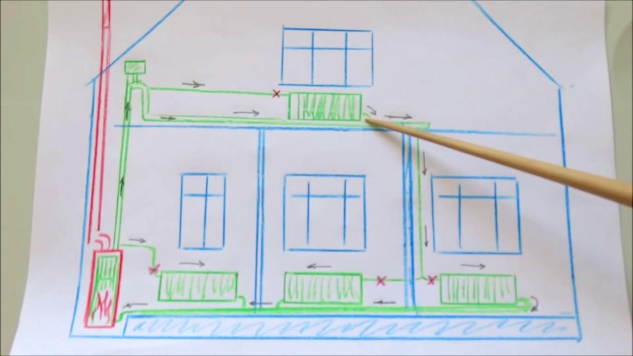 Как сделать СкетчСтрана мастеров подУОтопление частного дома своими руками двухтрубная