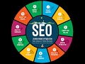 What is SEO tutorial 2017-2018 for Expert Step by step|seo optimization, seo company expert