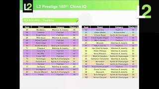 Top 100 Prestige Brands in China