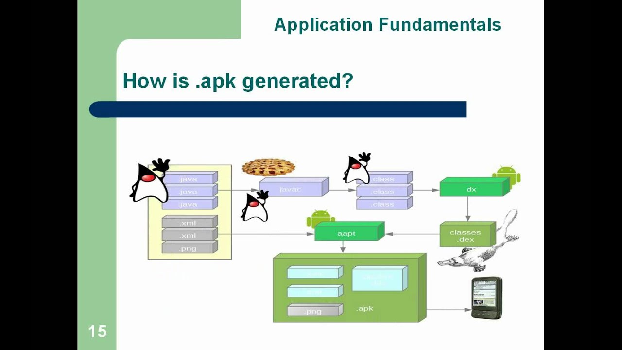 Android development series session 1 android architecture application fundamentals youtube Architecture designing app