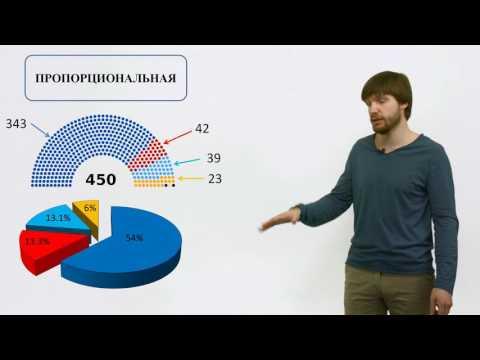 Обществознание ЕГЭ 2017: Выборы Типы избирательных систем