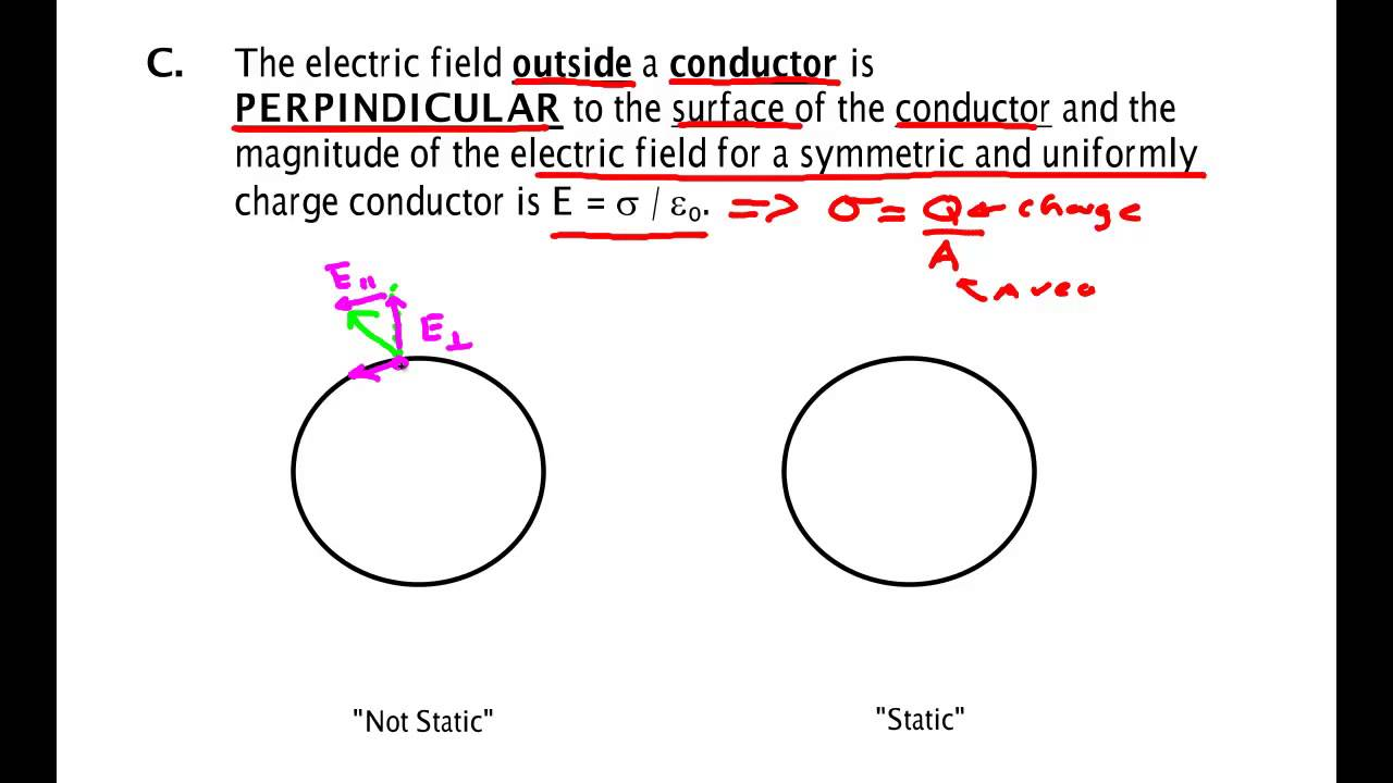 Electric Field Inside Conductor : Electric field in a conductor youtube