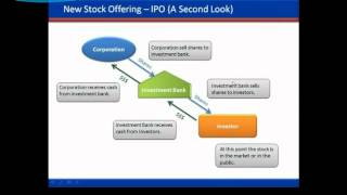 Stock Market Basics - The Initial Public Offering or IPO