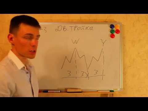 Обучение волновой анализ форекс