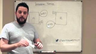 Integration Testing (Software Testing)