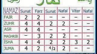 5 time prayers(Namaz) with complete details about rakats,Sunnat,furd,nafel etc.. On Islamic World