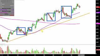 Chesapeake Energy Corporation - CHK Stock Chart Technical Analysis for 03-05-18