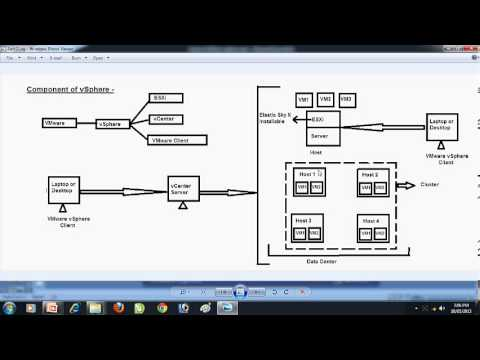 Free Learn VMware vSphere part 2 in Hindi by INT institute