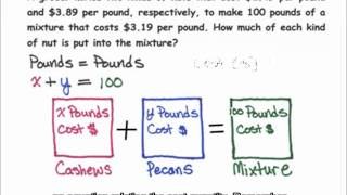 Mixture Problem (2 Unknowns)