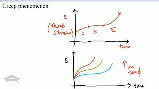 creep phenomenon and creep stages | creep failure | creep strain curve | creep in material science