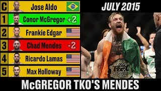 UFC Featherweight Rankings - A Complete History