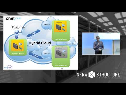 InfraXstructure 2015: Hybrid Cloud - Holy Grail Of Modern IT? - W. Ehrenfeld