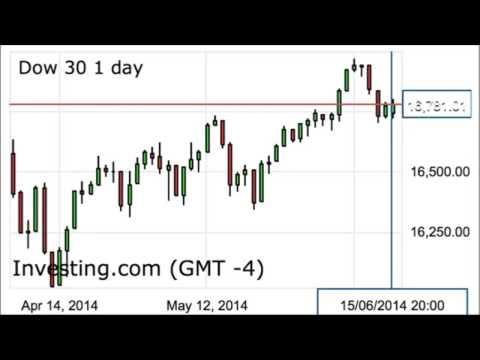Dow Jones industrial average Elliott wave forecast for June 17, 2014