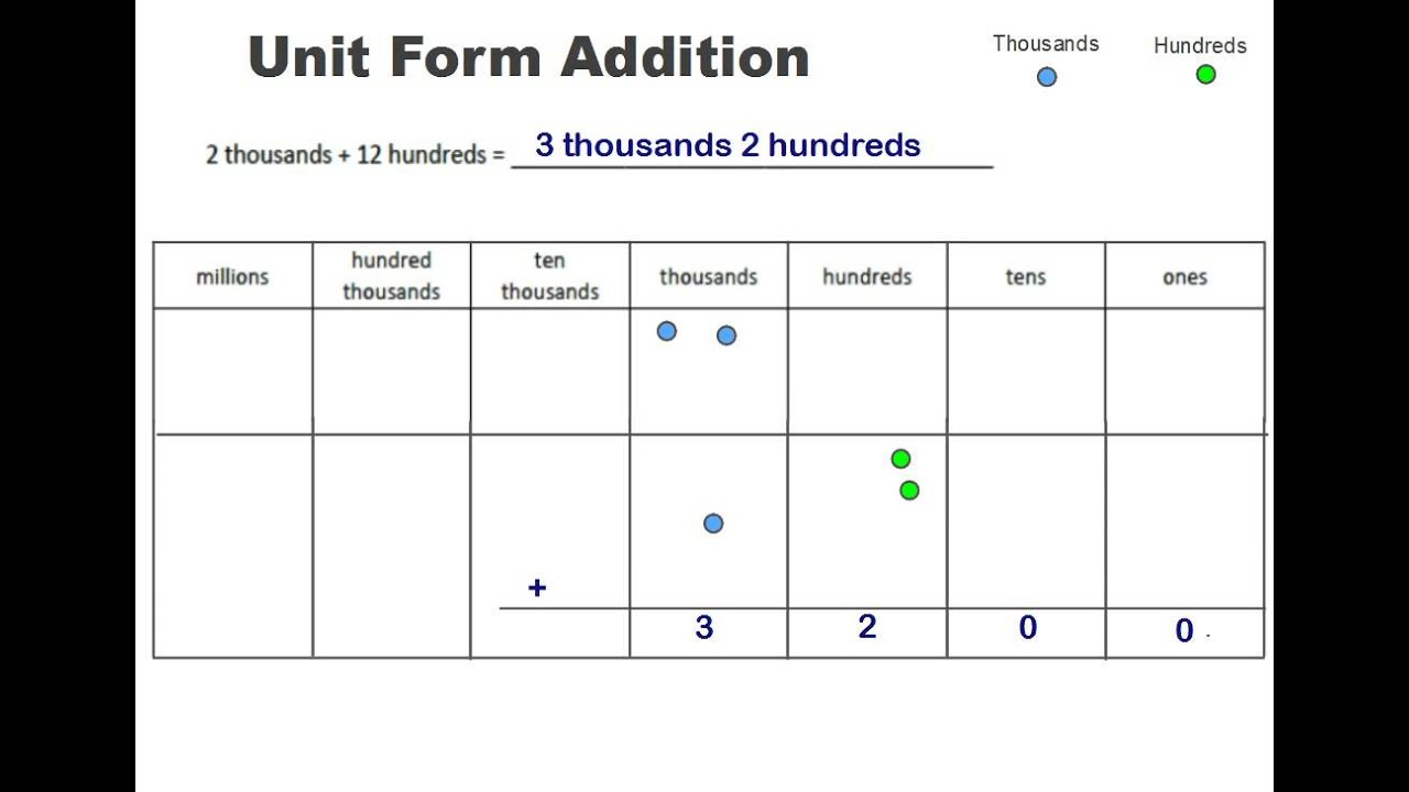 Unit Form Addition - Engage NY Math - Common Core - YouTube