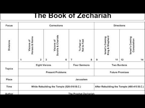The Bible: Zechariah