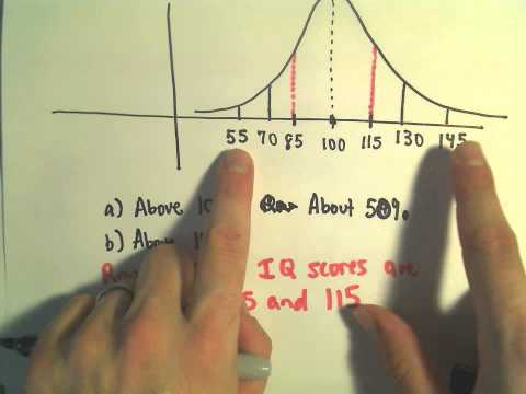 The Normal Distribution and the 68-95-99.7 Rule