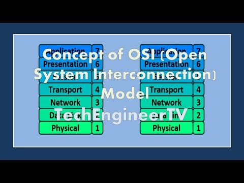 Concept of OSI (Open System Interconnection) Model