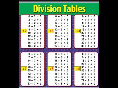 Division Chart Given in Rhythm By Papa Hiirm ! The 3's ! in English ...