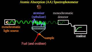A.6.2 Describe the principles of atomic absorption IB Chemistry SL