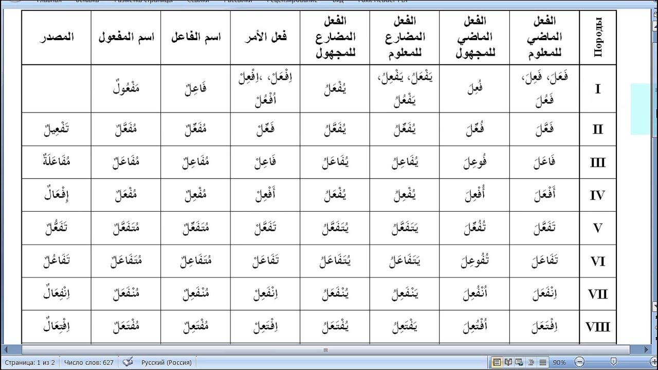 Подключаем арабский язык на компьютере 1