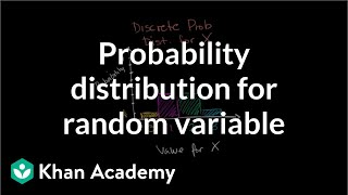 Constructing a probability distribution for random variable | Khan Academy