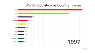 Top 10 Country Population Ranking History (1950-2050)