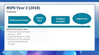 Quality Payment Program 2018 – Merit-based Incentive Payment System (MIPS)