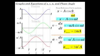 Simple Harmonic Motion Part 2