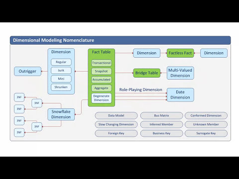 Dimensional Modeling:  Introduction