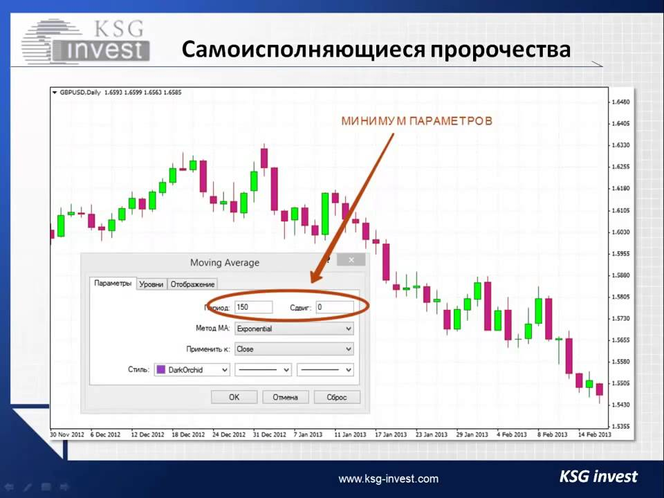 Бинарные опционы форум цены