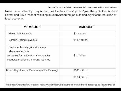 Tony Abbott, Joe Hockey, Kerry Stokes, Andrew Forest, Clive Palmer 2015 Budget