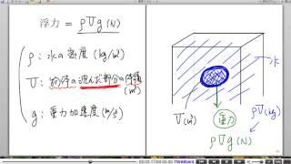 高校物理解説講義:「力について」講義21
