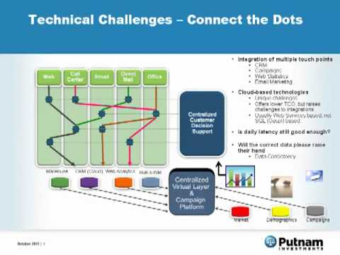 Data Virtualization Day 2011: Presentation From Arvinder Oberoi of Putnam Investments
